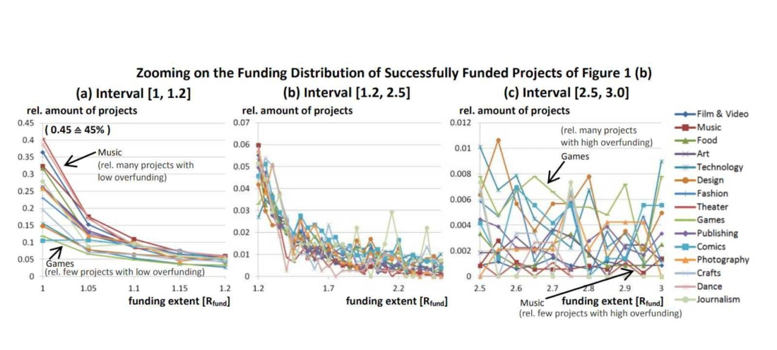 Crowdfunding Phenomenon Research Gate