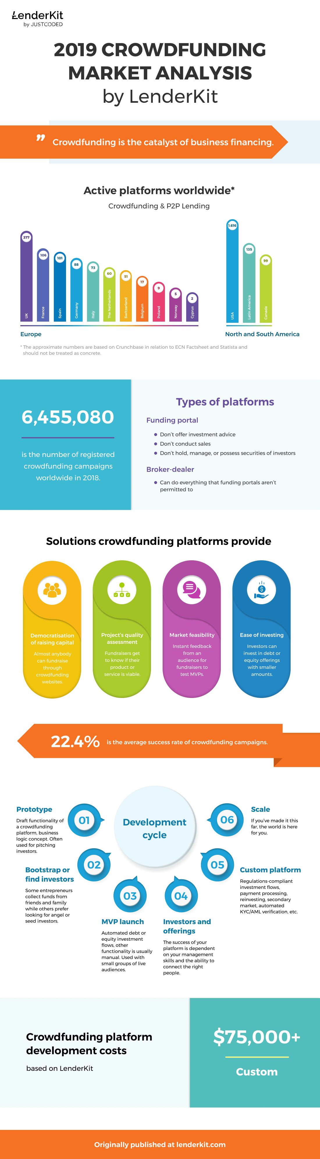 Lenderkit-Crowdfunding-Infographic-1