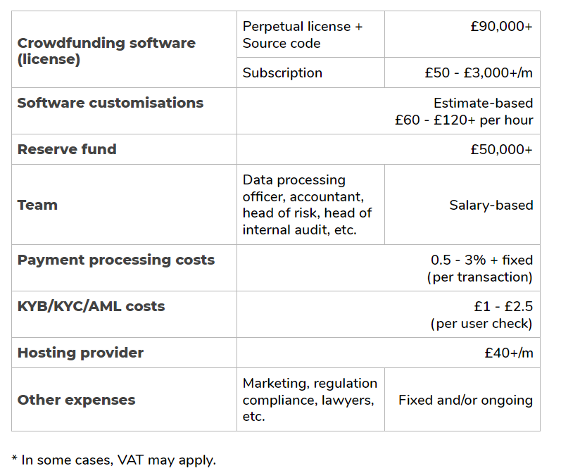 Estimated costs of starting a crowdfunding business new