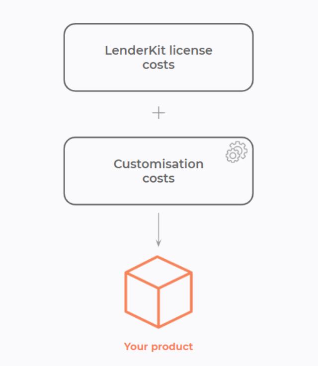 developing crowdfunding platform